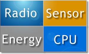 Grundbestandteile eines Sensorknotens